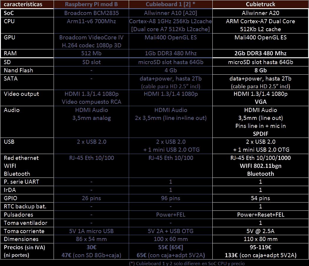 tabla-compara